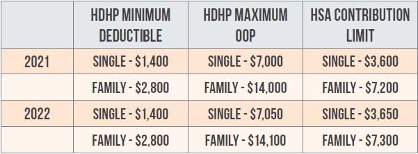 HDHP minimum deductible : 2021 - single : $1400, family : $2800. 2022 - single : $1400, family : $2800 | HDHP maximum OOP : 2021 - single : $7000, family : $14000. 2021 - single :  $7050, family : $14100 | HSA contribution limit : 2021 - single : $3600, family : $7200. 2022 - single : $3650, family : $7300.